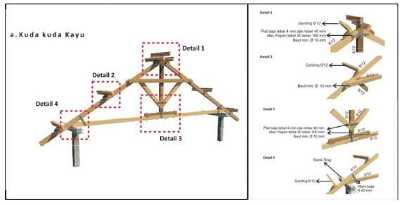 Struktur Atap Pada Rumah